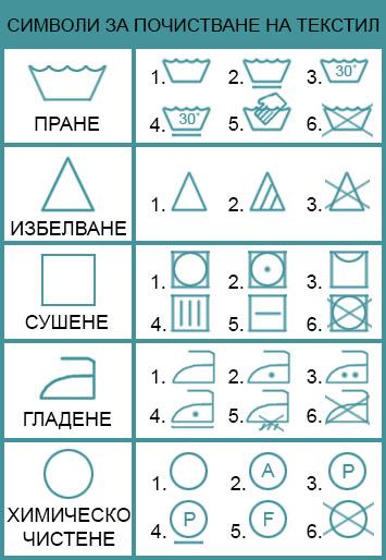 Всички символи за почистване на дивани и текстилни материали